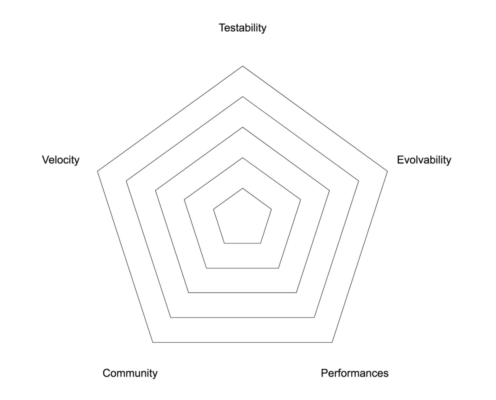 framework compass chart 5 punti
