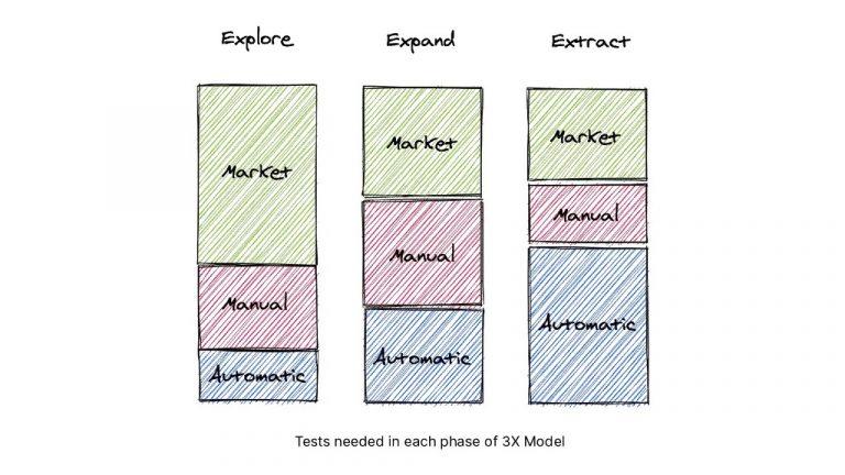 Test in 3X Model